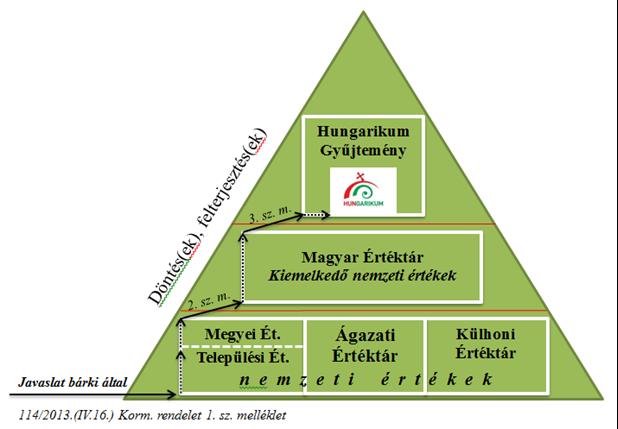 Hungarikummá minősítés folyamata